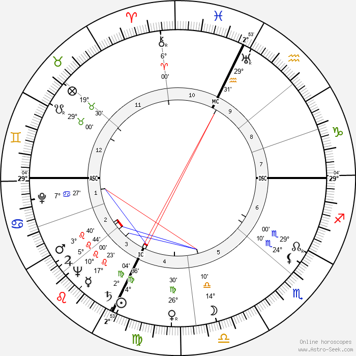 Rudy Hirigoyen - Birth horoscope chart