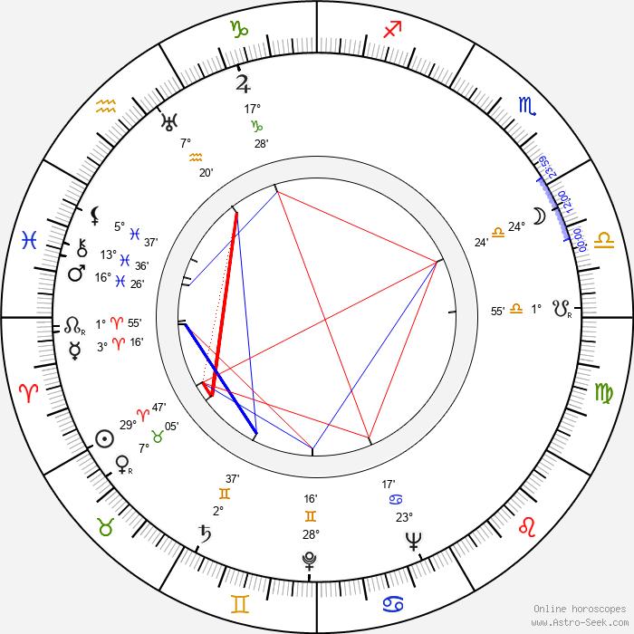 Rudy Lenoir - Birth horoscope chart