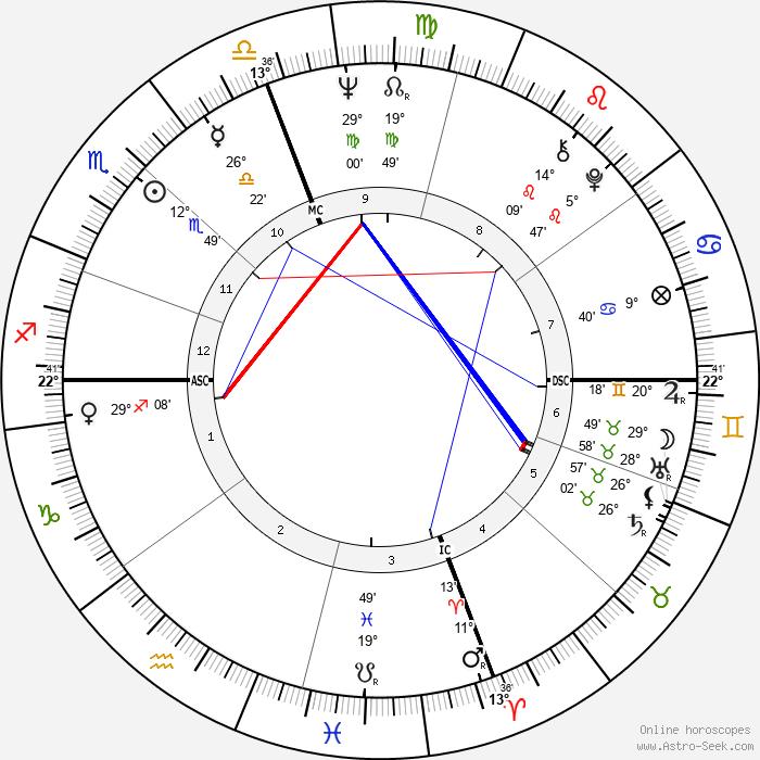 Rudy Schlesinger - Birth horoscope chart