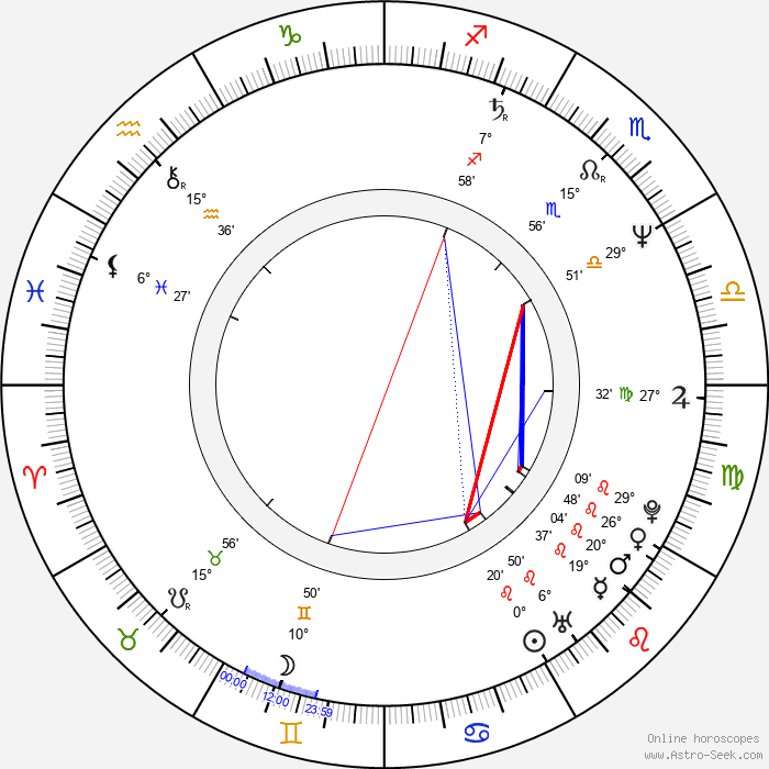 Rufus Beck - Birth horoscope chart