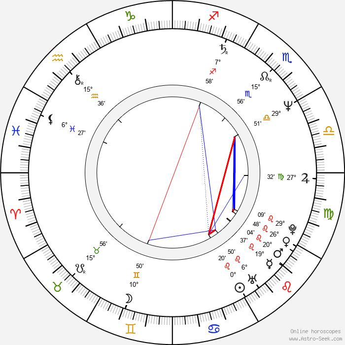 Rufus Beck - Birth horoscope chart