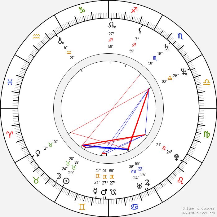Rufus Crawford - Birth horoscope chart