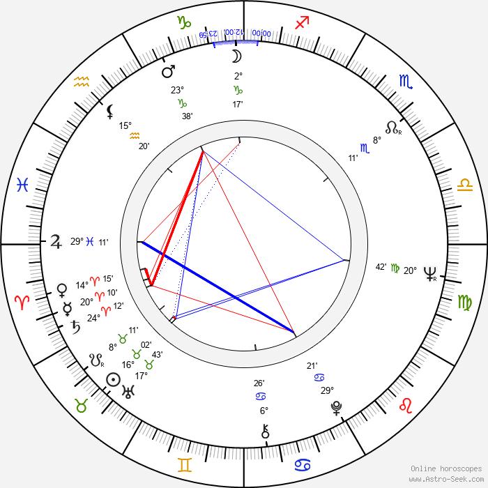Ruggero Deodato - Birth horoscope chart