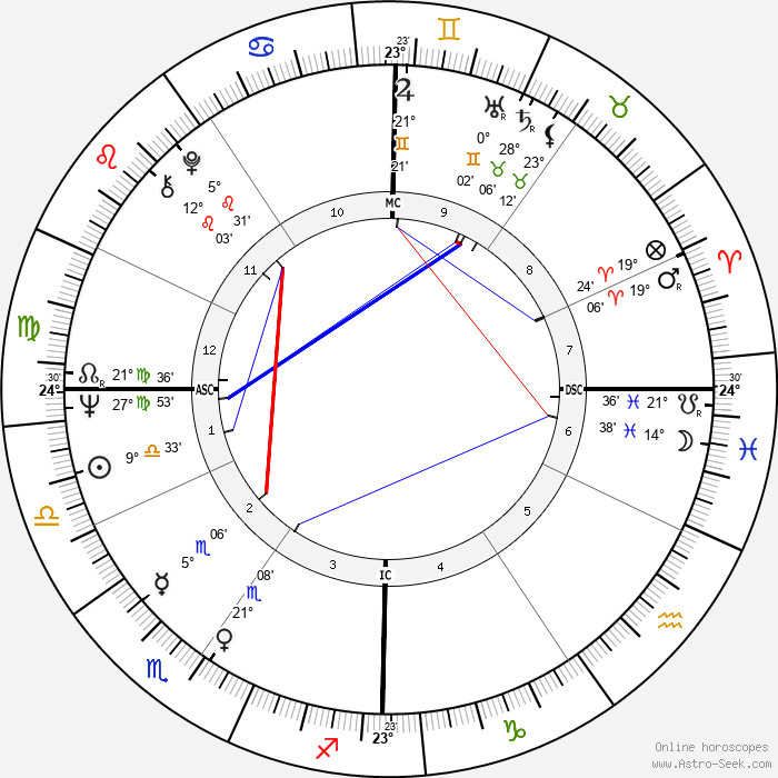 Ruggero Raimondi - Birth horoscope chart