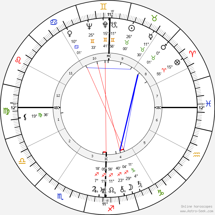 Ruhollah Khomeini - Birth horoscope chart