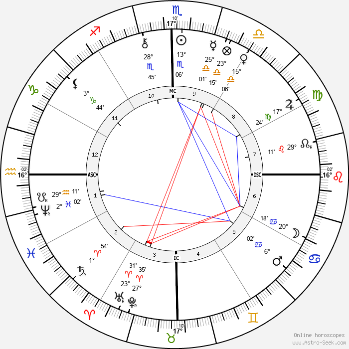 Rui Barbosa - Birth horoscope chart