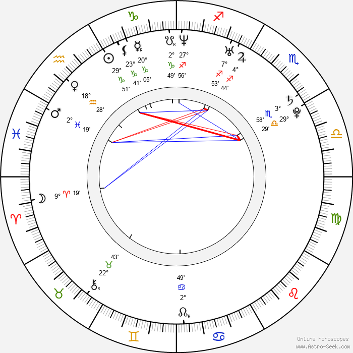 Rukiya Bernard - Birth horoscope chart