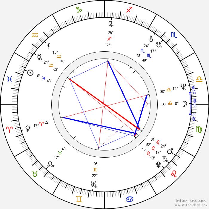 Rumen Petkov - Birth horoscope chart