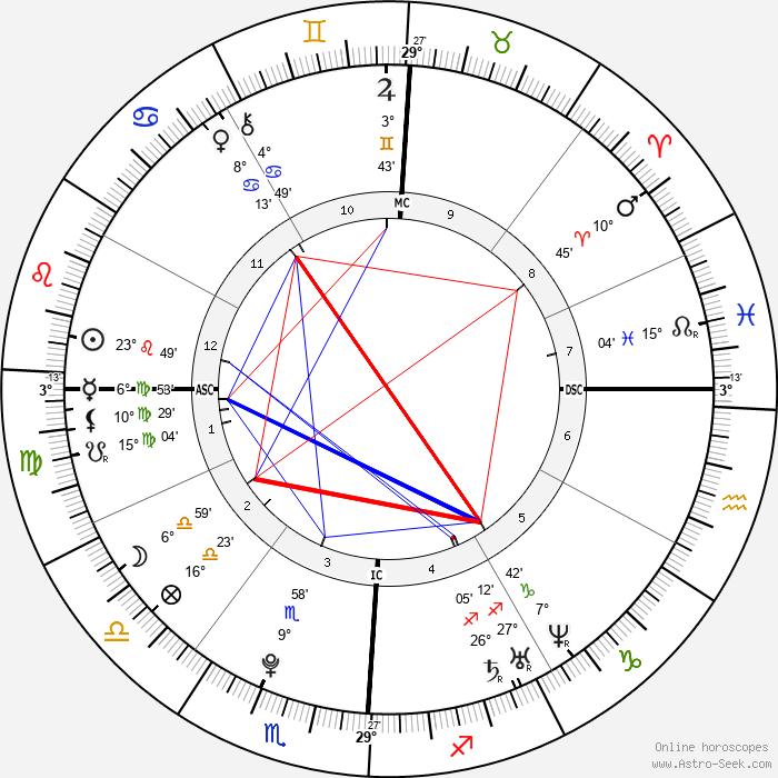 Rumer Willis - Birth horoscope chart