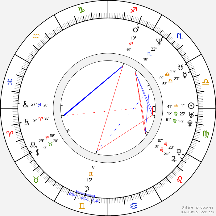 Rune Bendixen - Birth horoscope chart