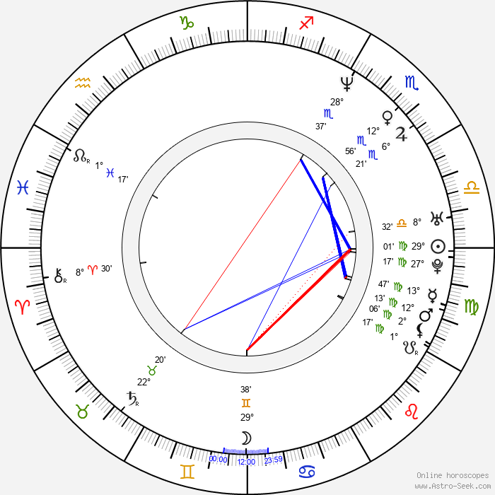 Rupert Penry-Jones - Birth horoscope chart