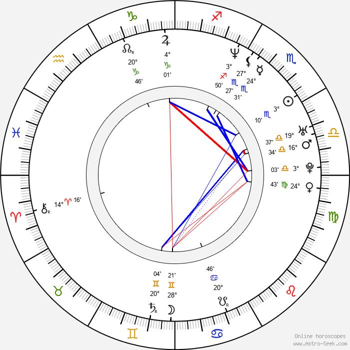 Rupert Wyatt - Birth horoscope chart