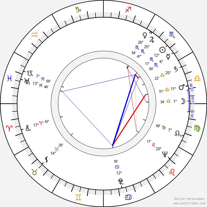 Russ Grieve - Birth horoscope chart
