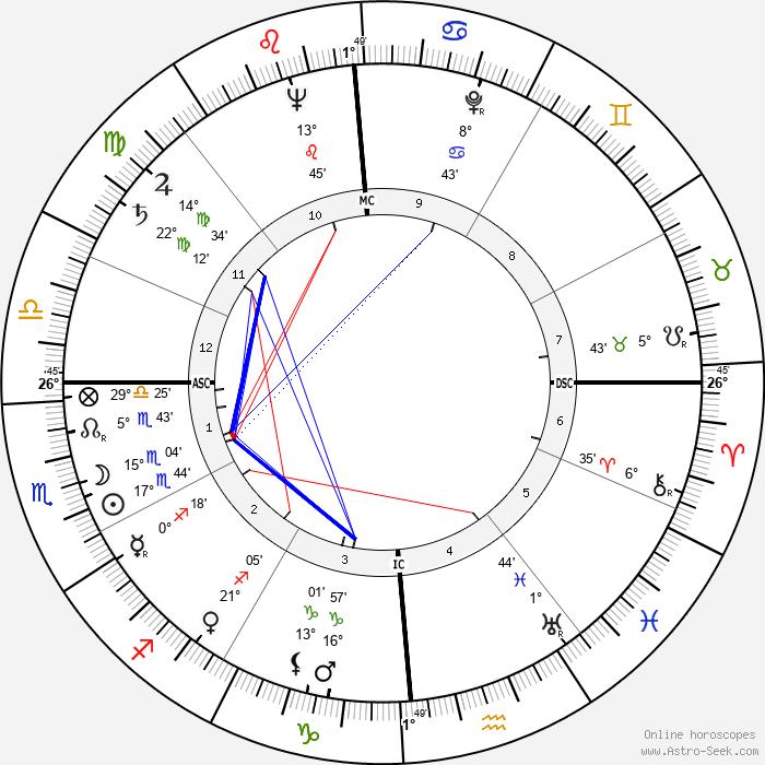 Russ Kerns - Birth horoscope chart