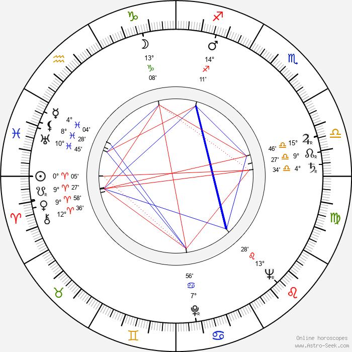 Russ Meyer - Birth horoscope chart