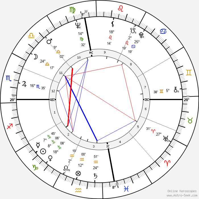 Russ Tamblyn - Birth horoscope chart