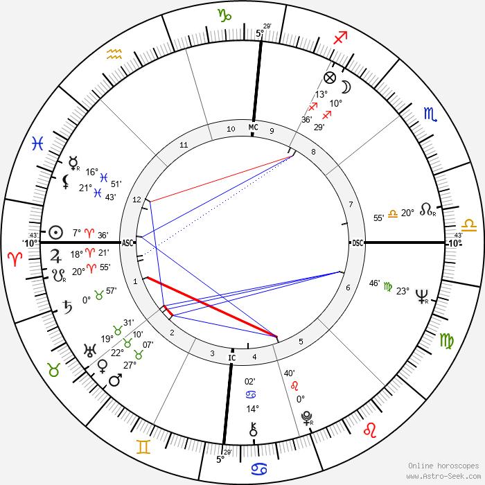 Russell Banks - Birth horoscope chart