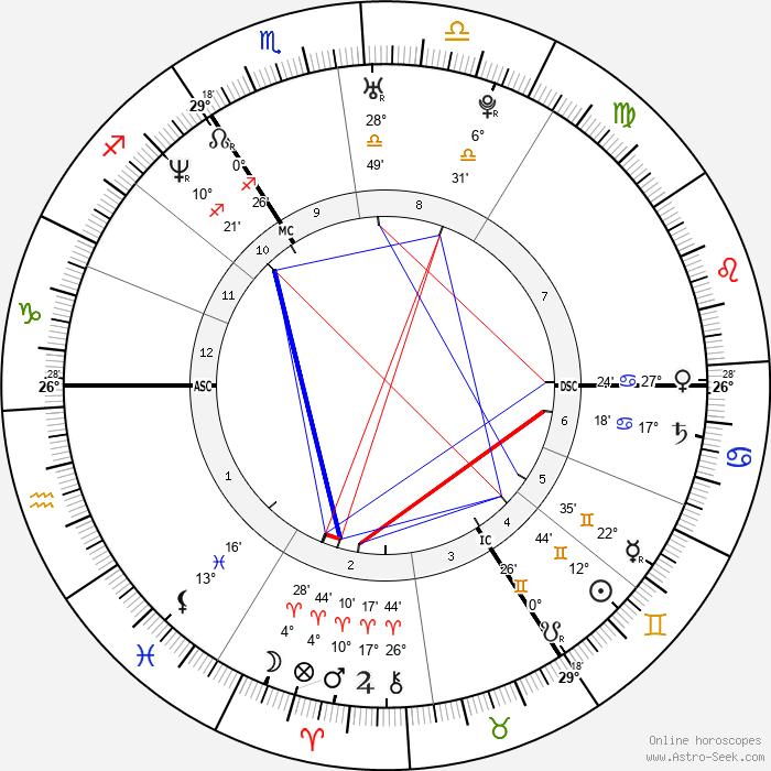 Russell Brand - Birth horoscope chart