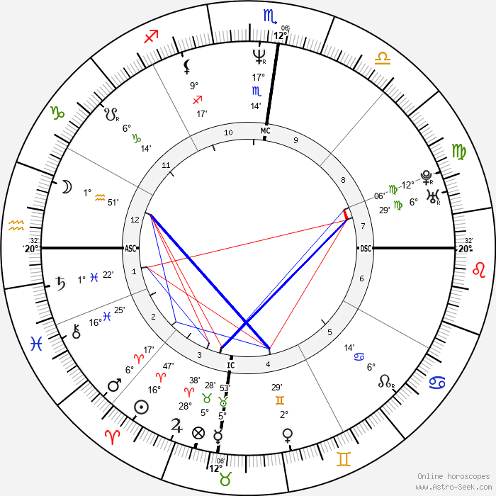 Russell Crowe - Birth horoscope chart