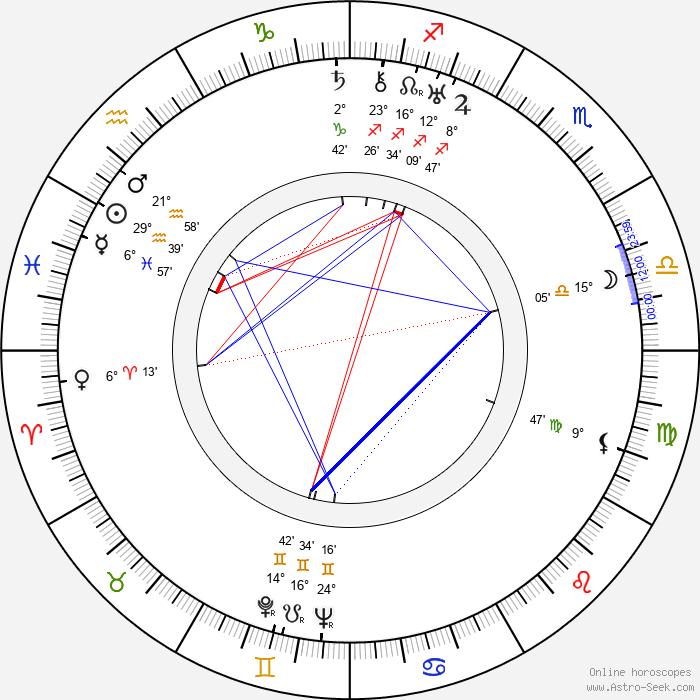 Russell Hopton - Birth horoscope chart