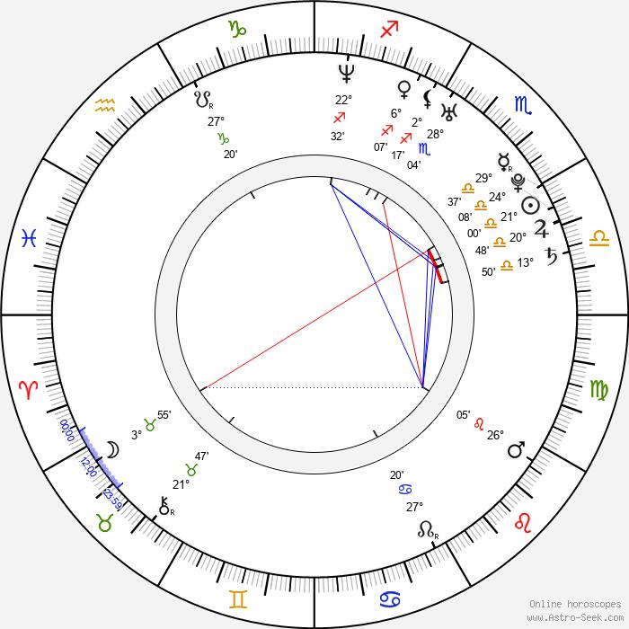 Russell Owen - Birth horoscope chart