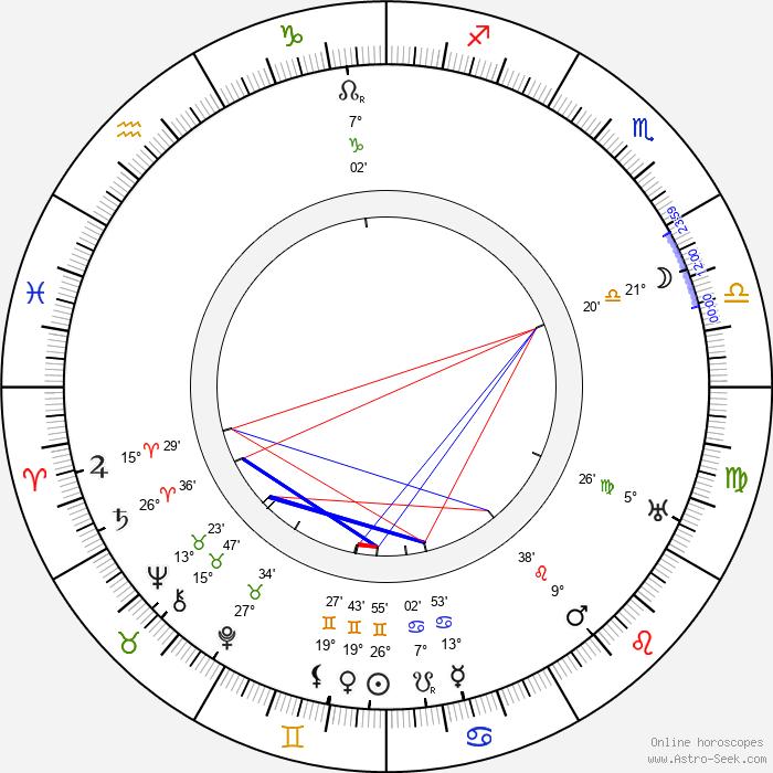 Russell Simpson - Birth horoscope chart