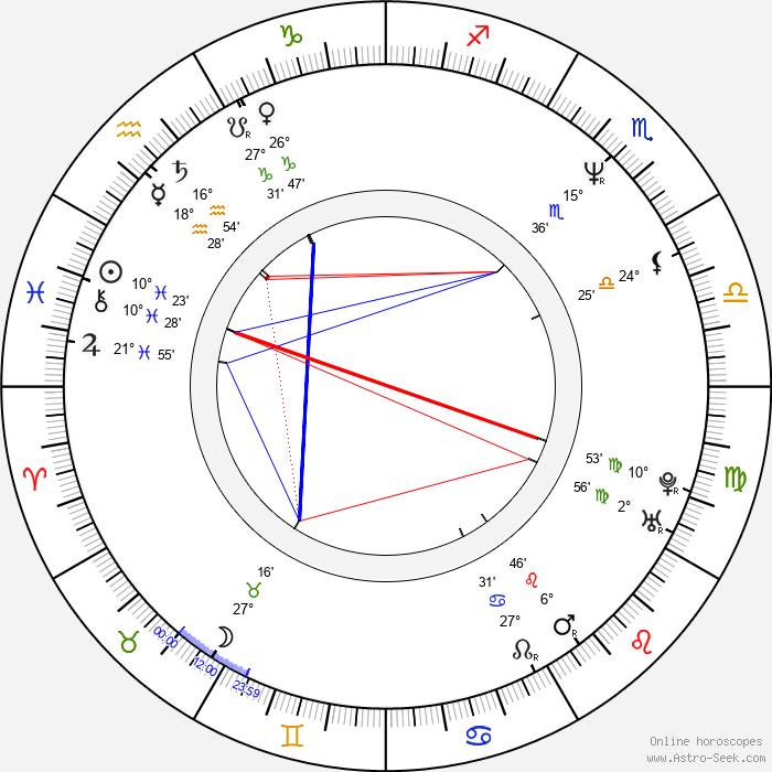 Russell Wong - Birth horoscope chart