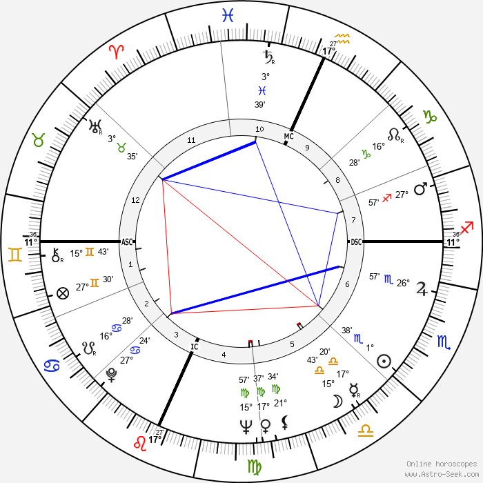 Rusty Schweickart - Birth horoscope chart
