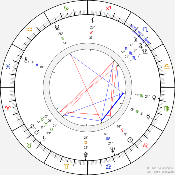 Rusty Wescoatt - Birth horoscope chart