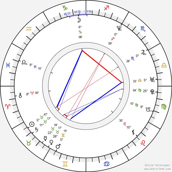 Ruth-Ann Boyle - Birth horoscope chart