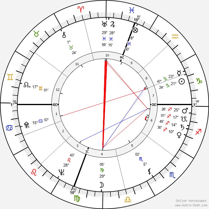 Ruth Brown - Birth horoscope chart