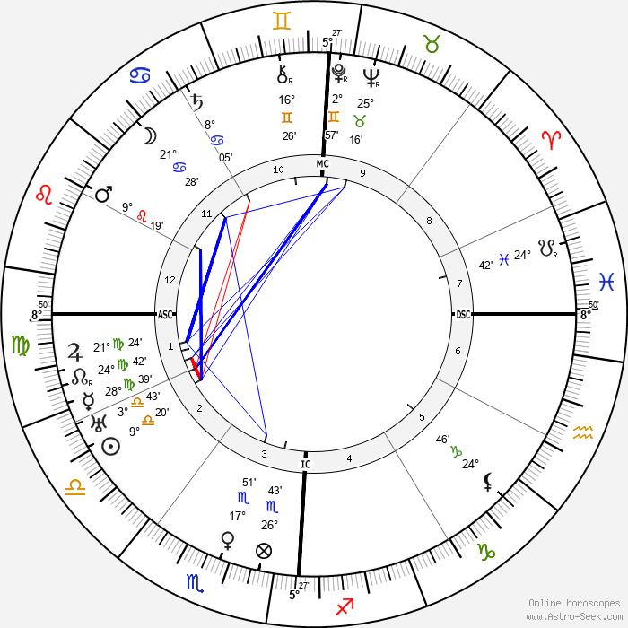 Ruth Bryan Owen - Birth horoscope chart