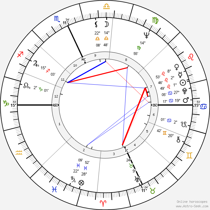Ruth Buzzi - Birth horoscope chart