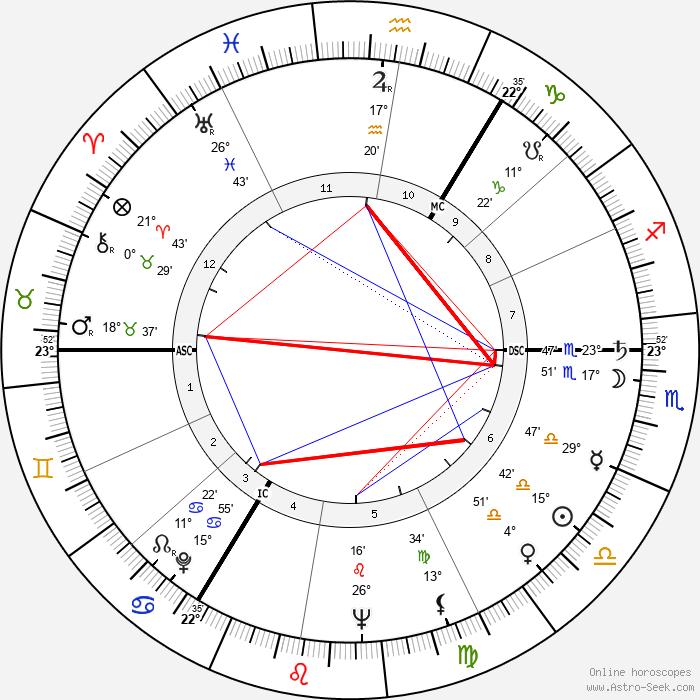 Ruth Ellis - Birth horoscope chart