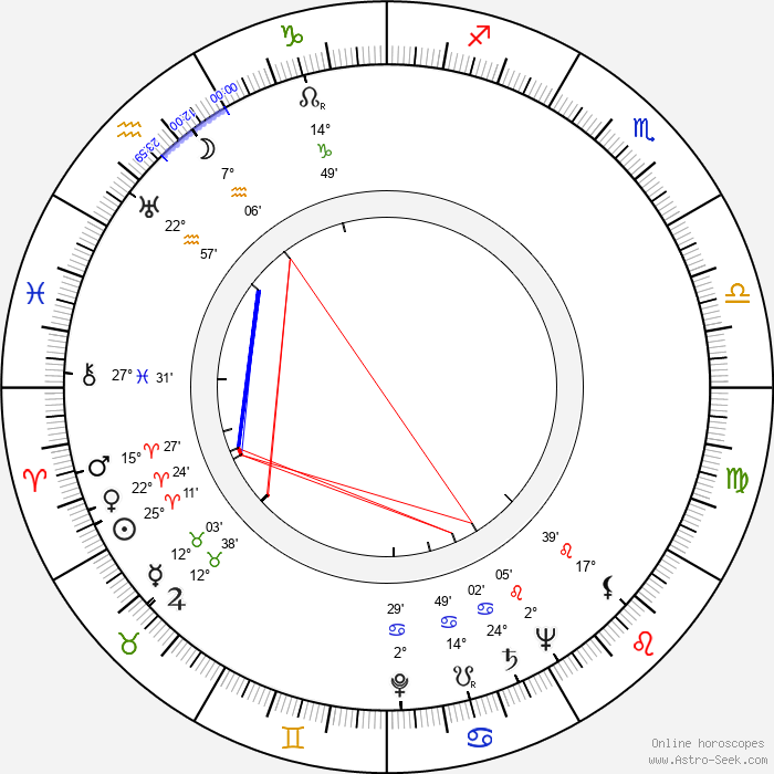 Ruth Findlay - Birth horoscope chart