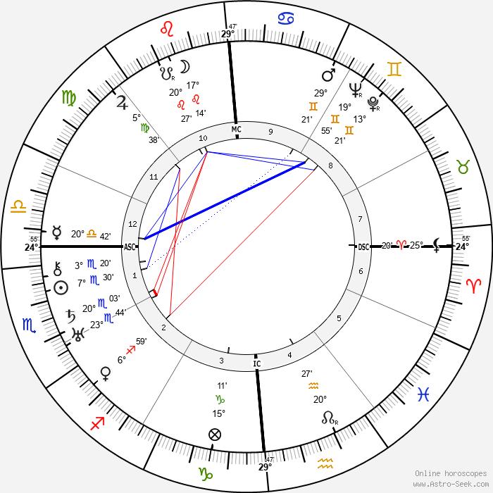 Ruth Gordon - Birth horoscope chart