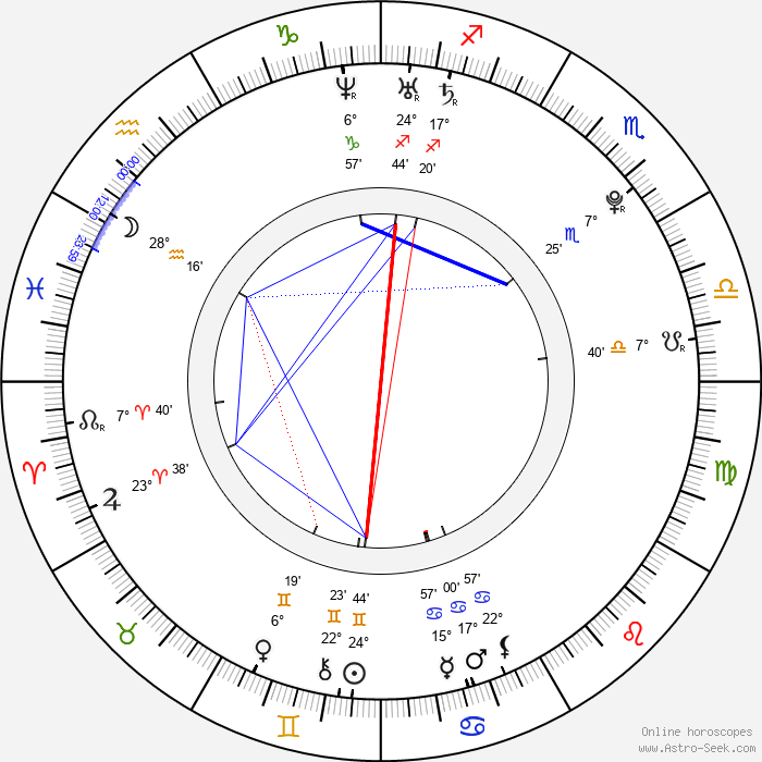 Ruth Horáčková - Birth horoscope chart