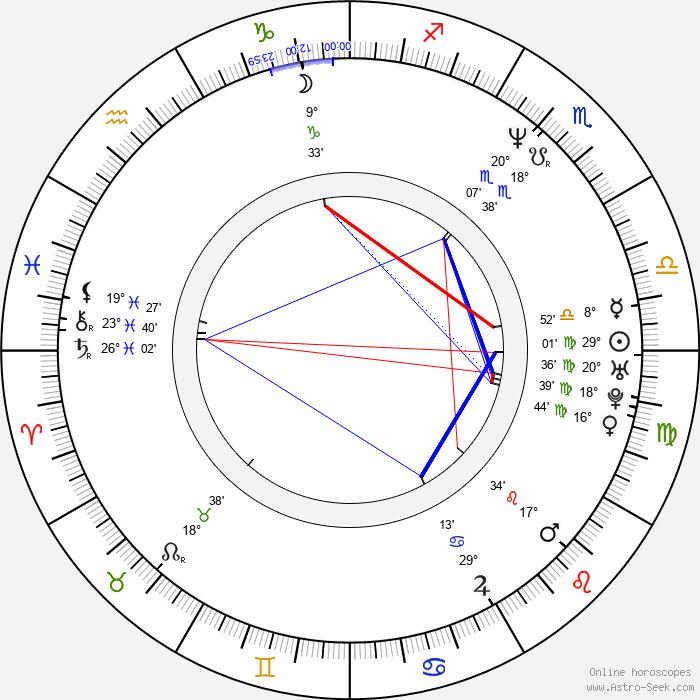Ruth Jones - Birth horoscope chart