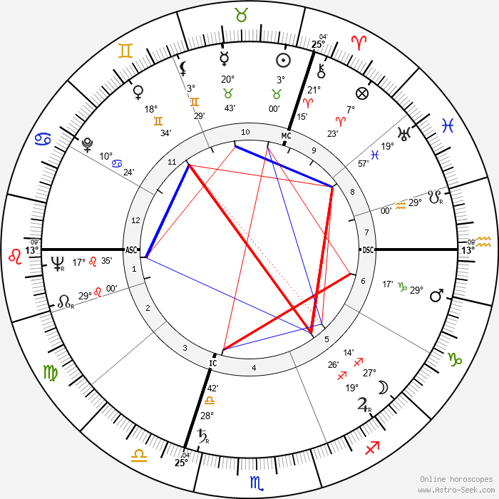 Ruth Leuwerik - Birth horoscope chart