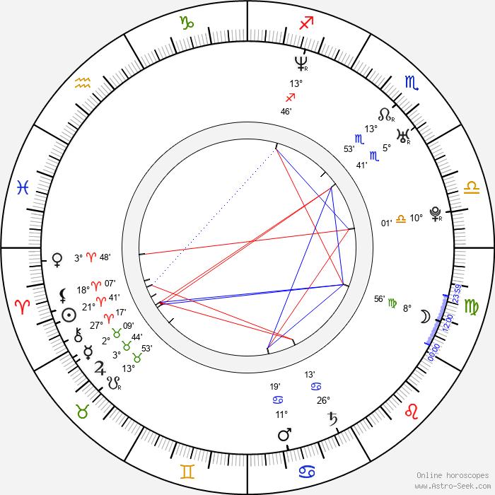 Ruth Moschner - Birth horoscope chart
