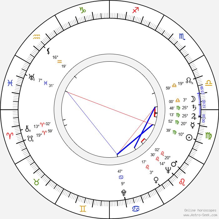 Ruth Orkin - Birth horoscope chart