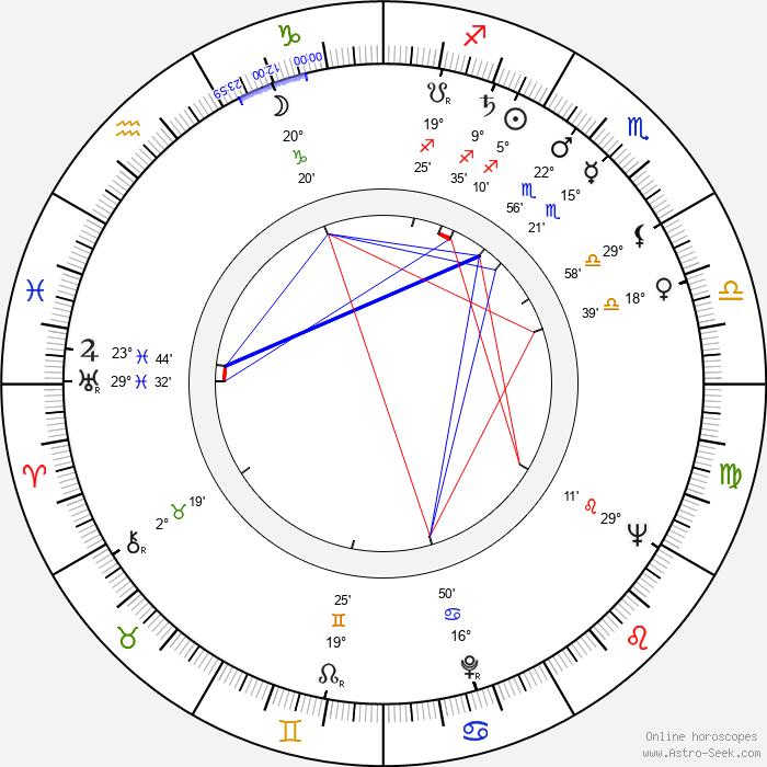 Ruth Peramets - Birth horoscope chart