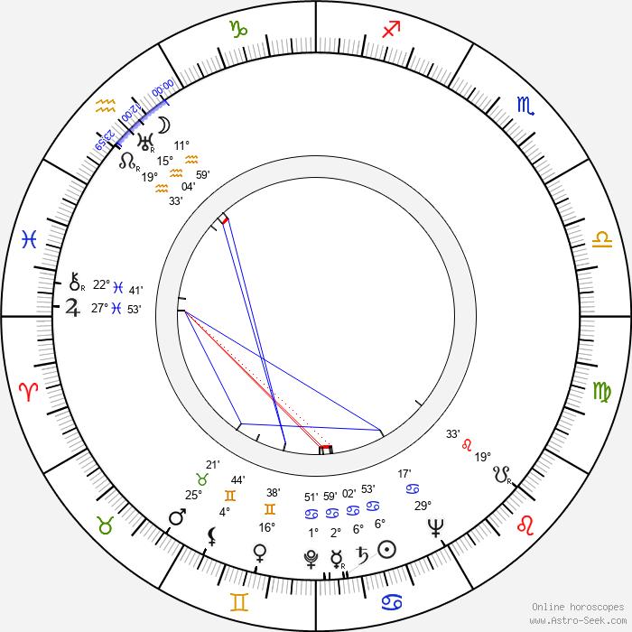 Ruth Warrick - Birth horoscope chart