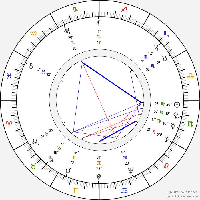 Růžena Gottliebová - Birth horoscope chart
