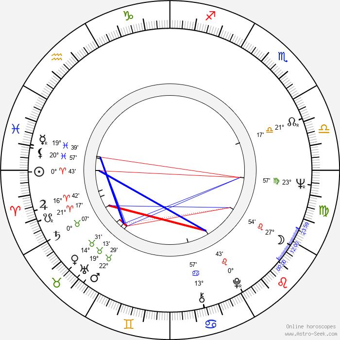 Růžena Merunková - Birth horoscope chart