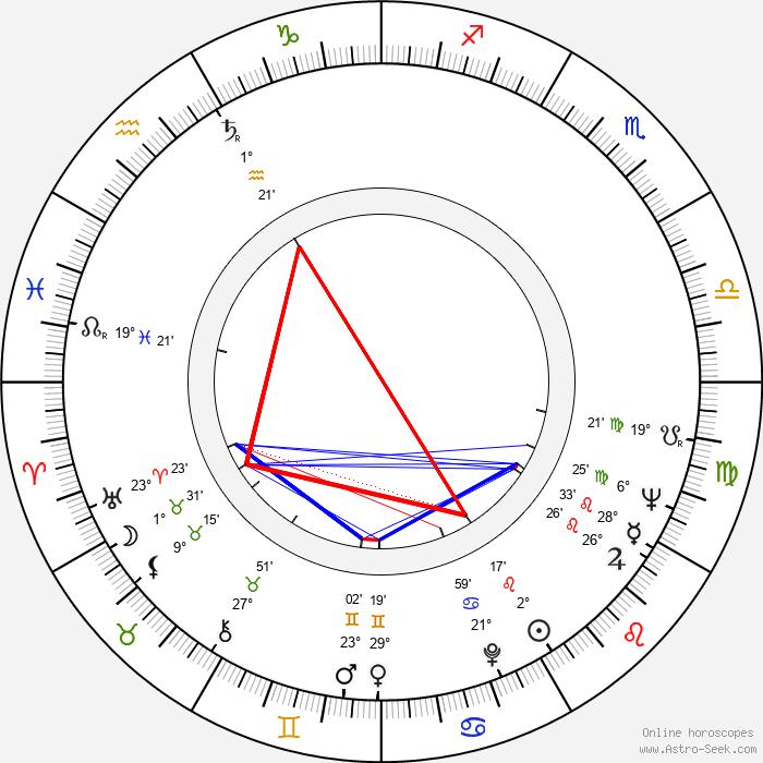 Ruzena Preislerová - Birth horoscope chart