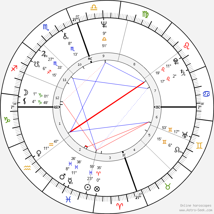 Ry Cooder - Birth horoscope chart