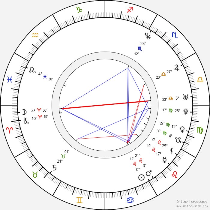 Rya Kihlstedt - Birth horoscope chart