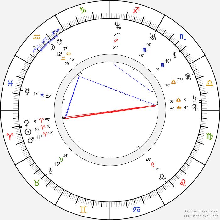 Ryan Bingham - Birth horoscope chart