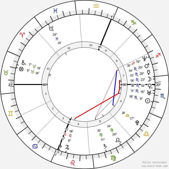 Ryan Burgess - Birth horoscope chart